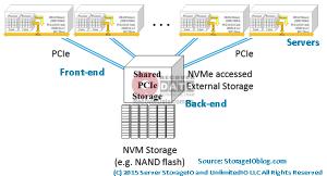 công nghệ lưu trữ NVME